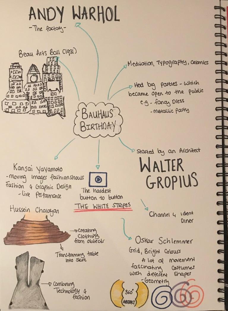 Bauhaus Research Zainab S Blog